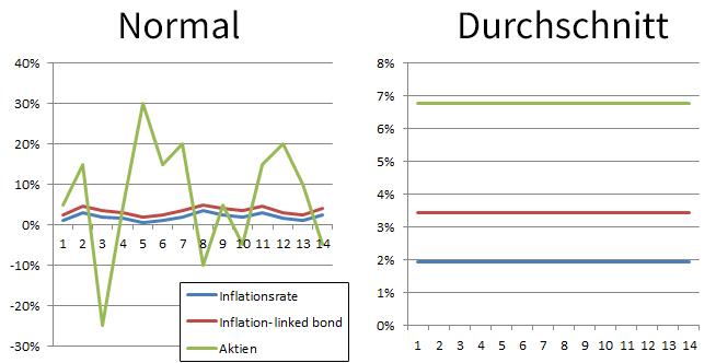 Inflation Vergleichsdiagramme