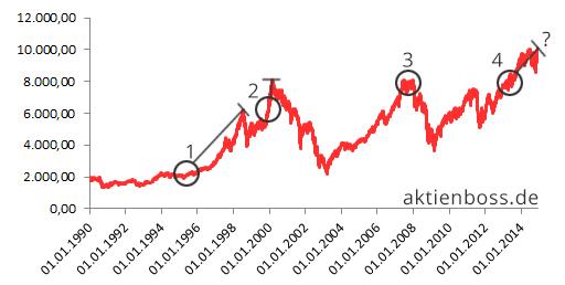 Dax seit 1990