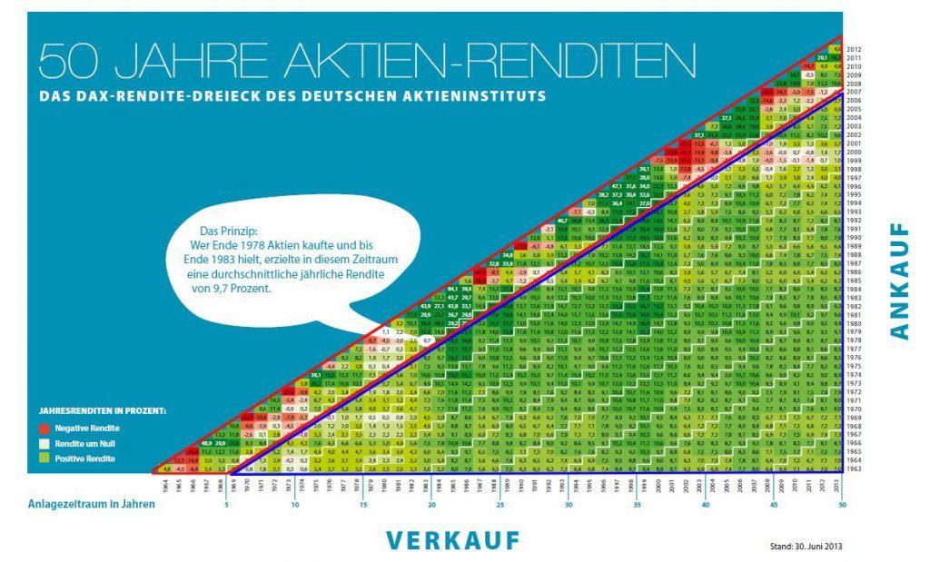DAX-Renditedreieck - Was ist eine Aktie