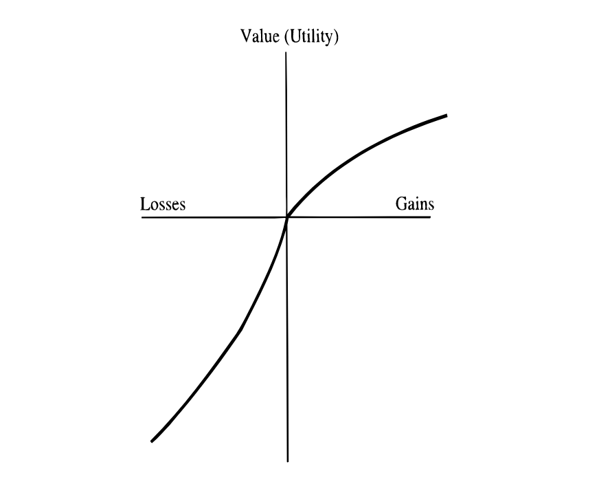 Propsect theory Value Function - Verlustaversiona