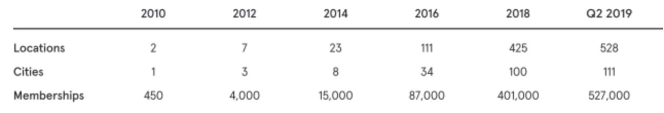 WeWork Aktienanalyse - Wachstum