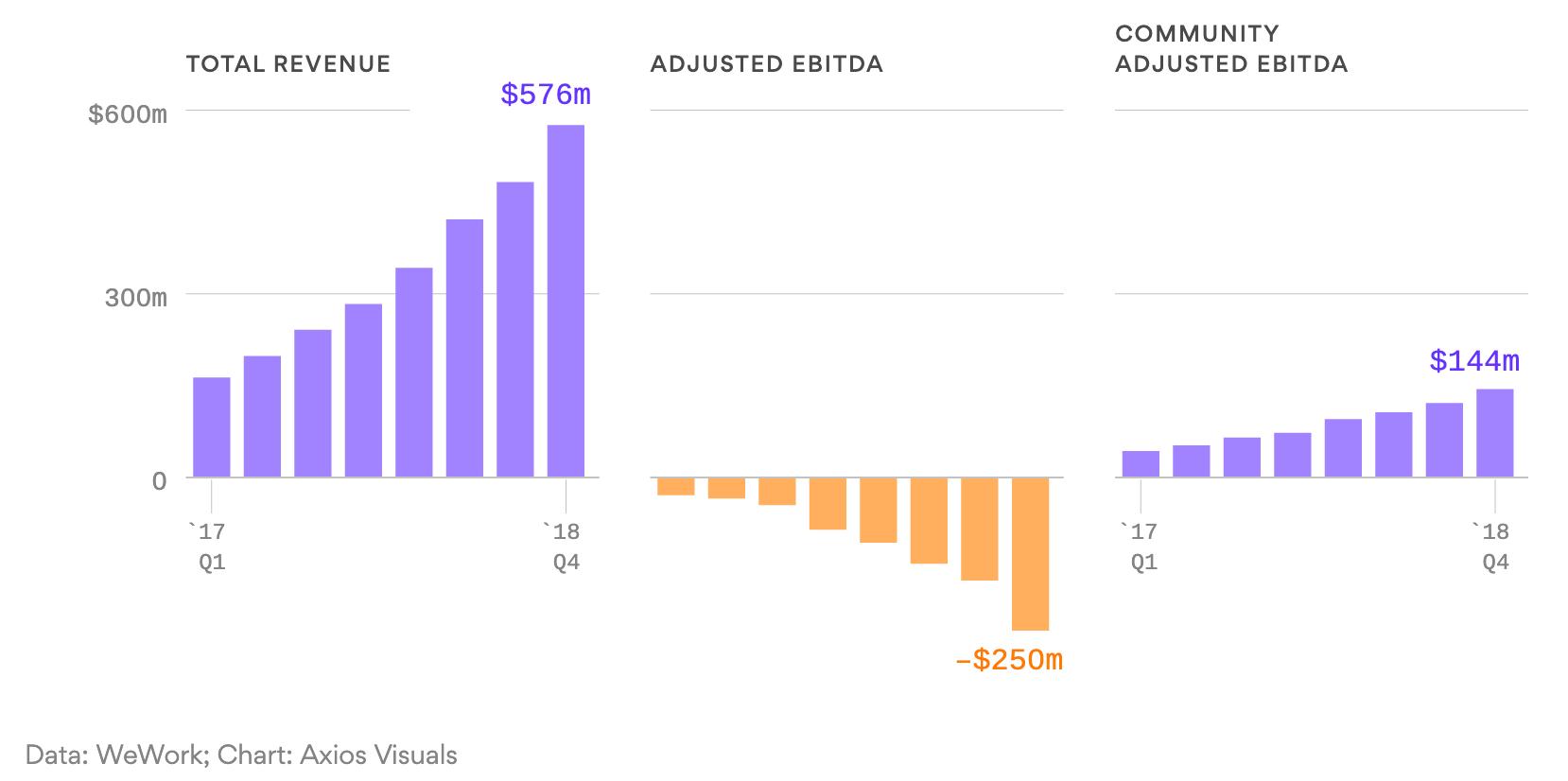 WeWork Aktienanalyse - WeWork Aktien kaufen? Quartalszahlen