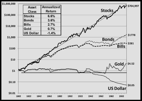 Aktien steigen langfristig, Bargeld verliert an Kaufkraft