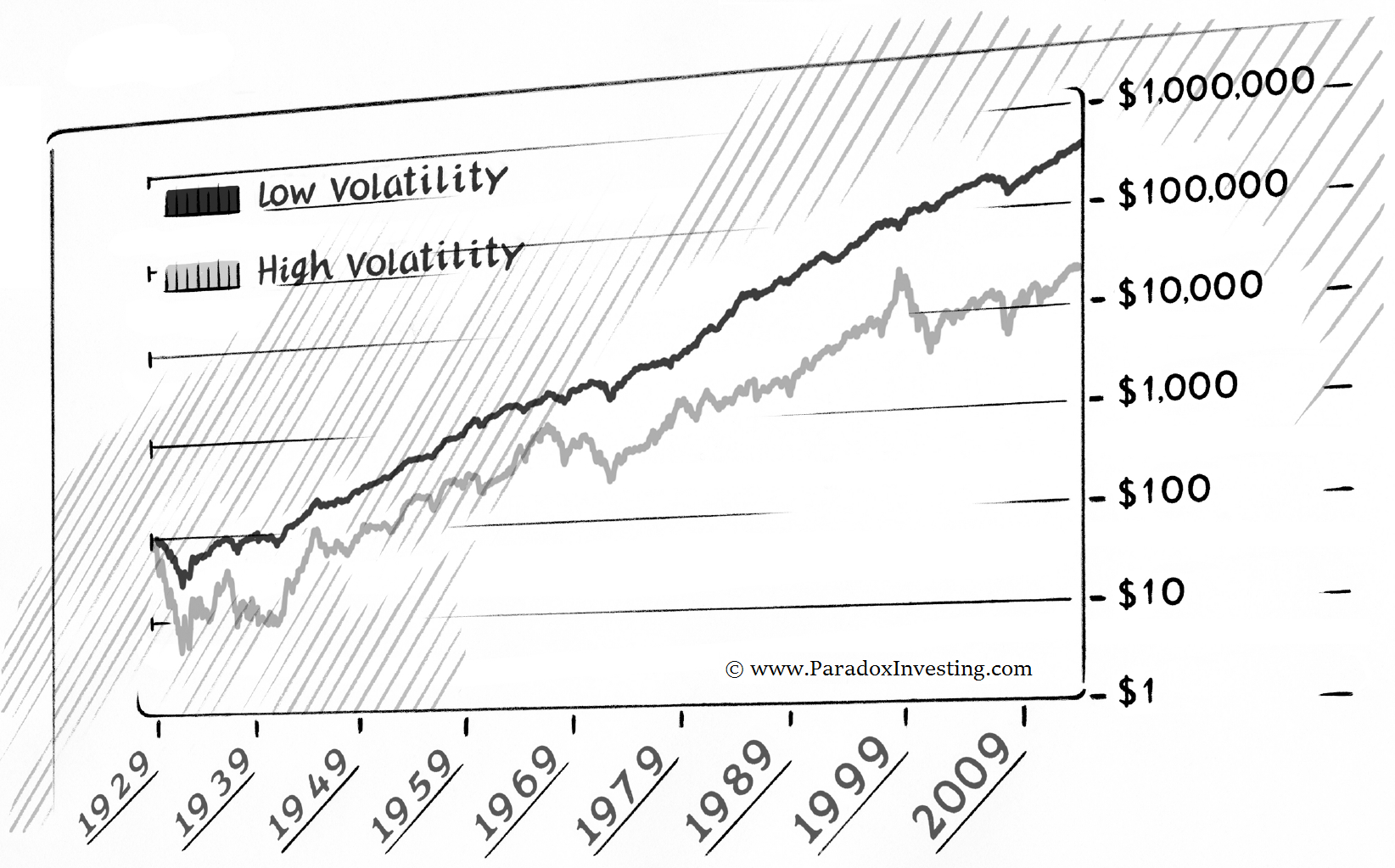 High Returns from Low Risks - Backtest