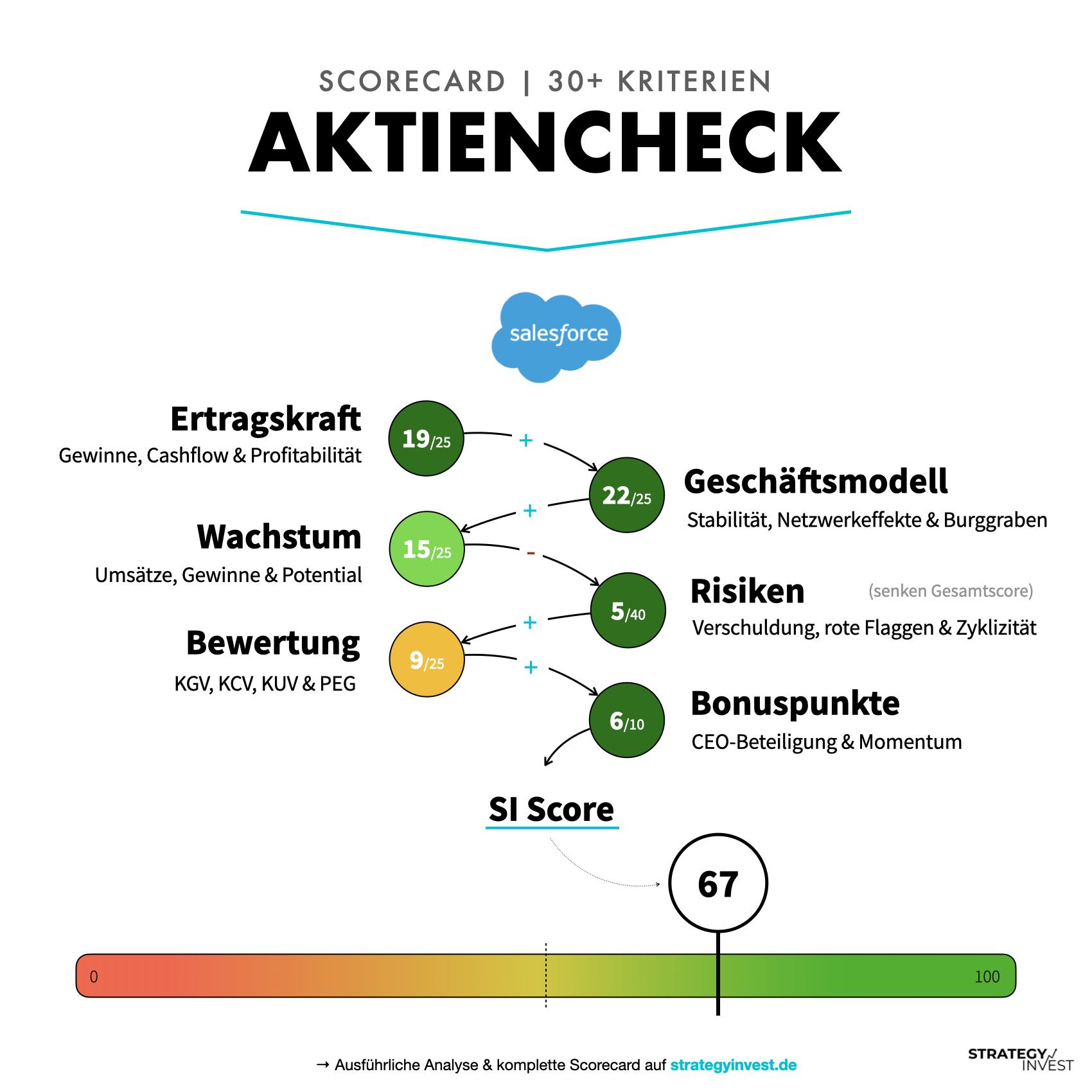 Aktienbewertung von Salesforce - StrategyInvest Scorecard