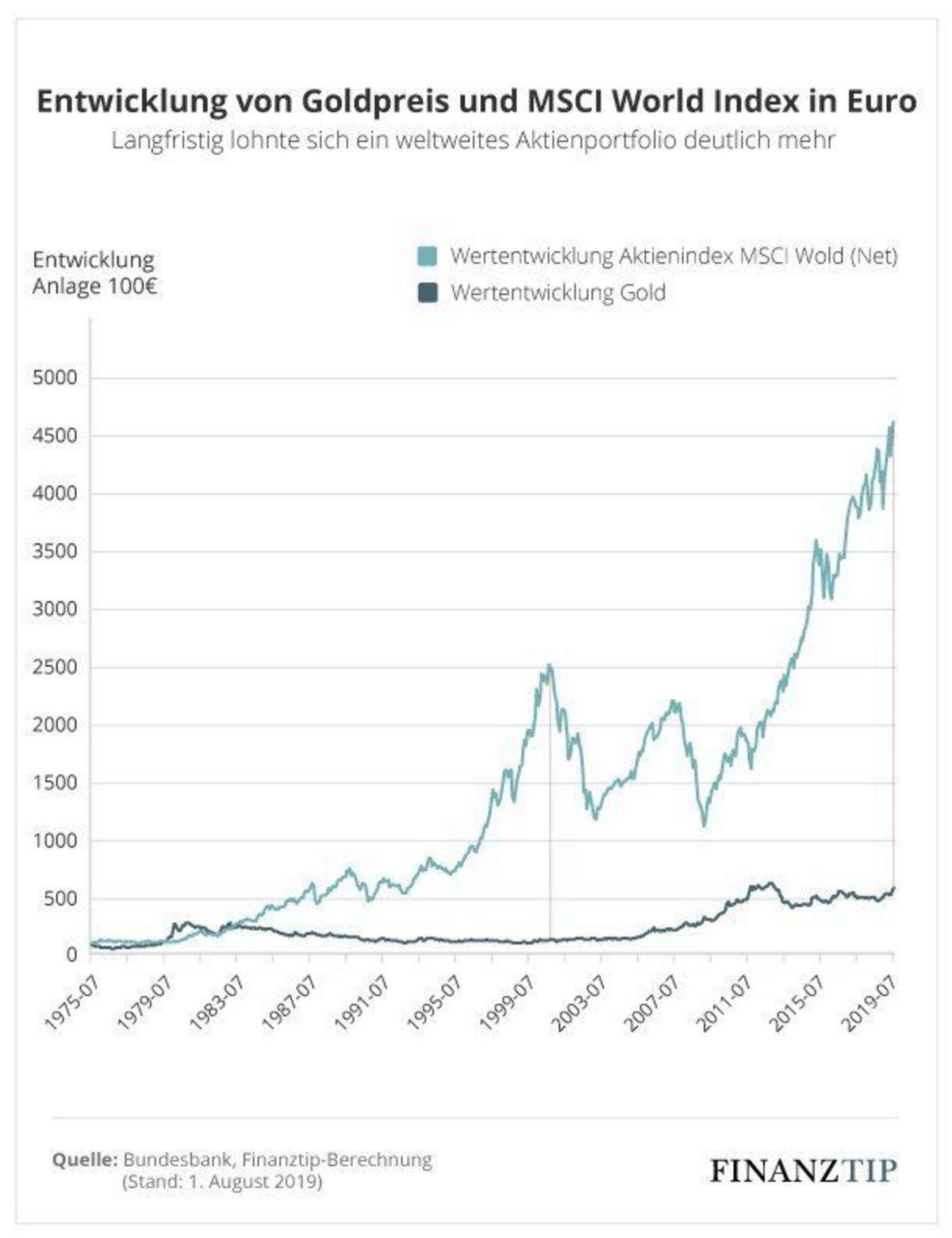 Gold als Wertanlage: Das bringt es wirklich