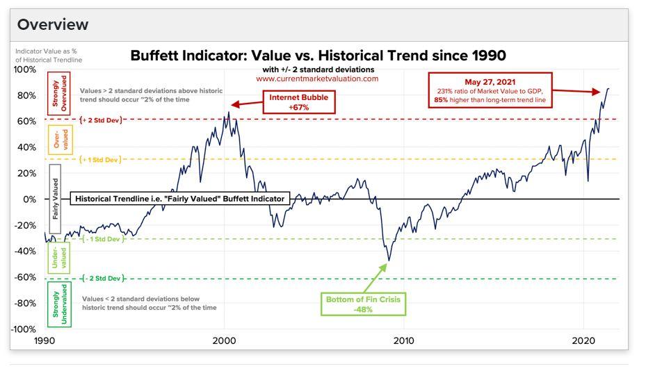 Die 7 wichtigsten Börsenindikatoren im Check: Buffett-Indikator, Zinsen & Gier