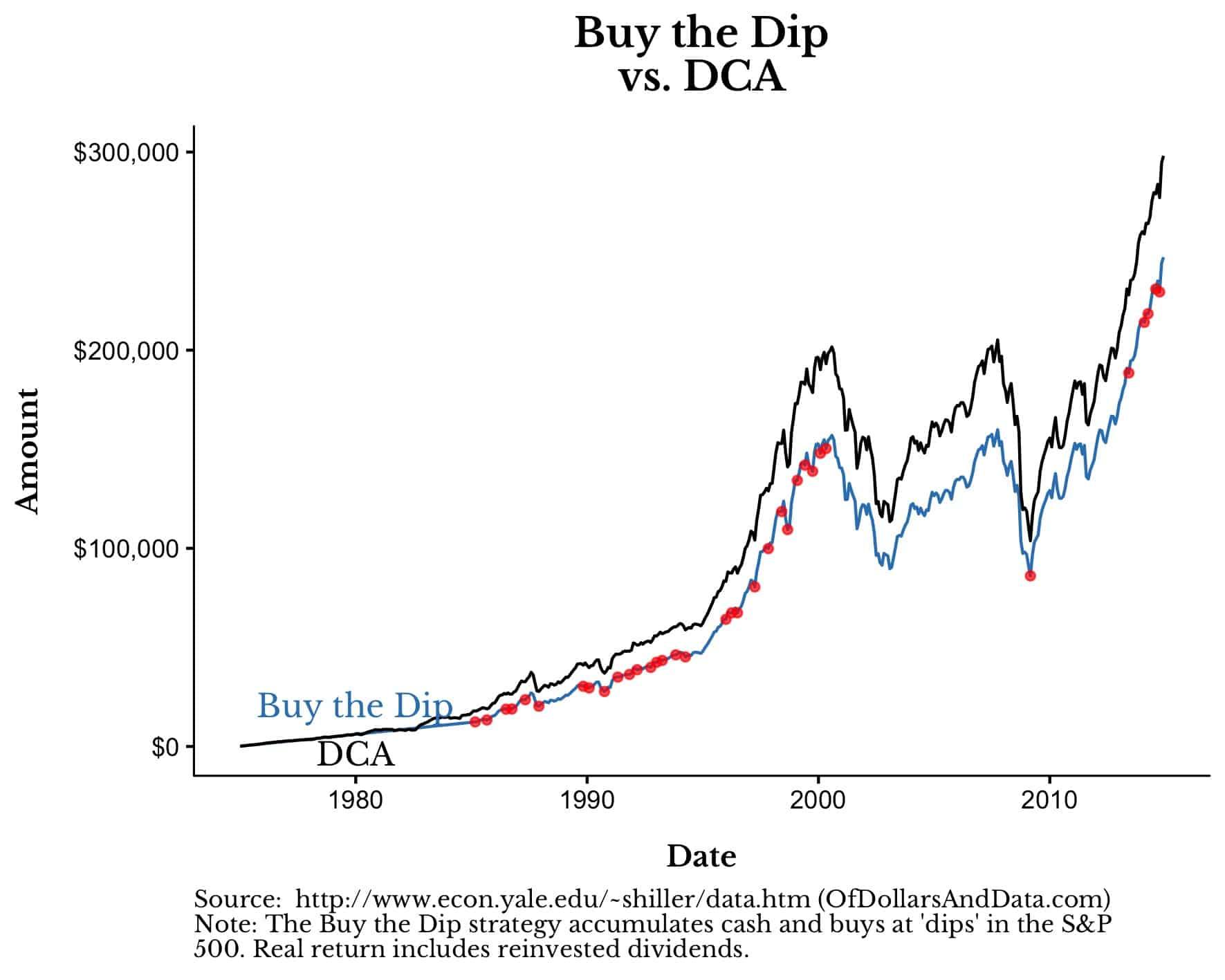 Buy the dip vs Cost Averaging